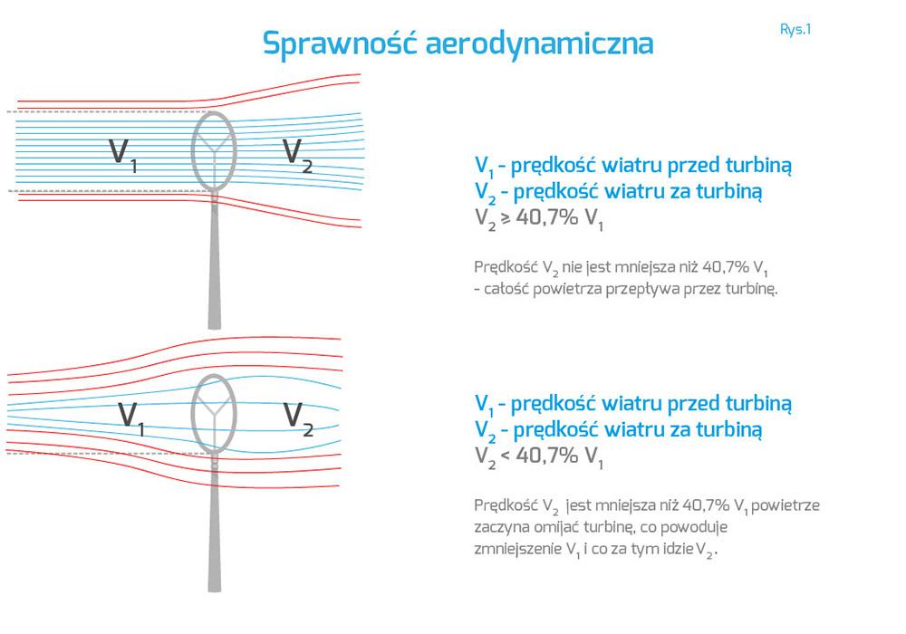 sprawność aerodynamiczna turbiny